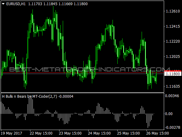 H-Bulls n Bears Indicator for MT4
