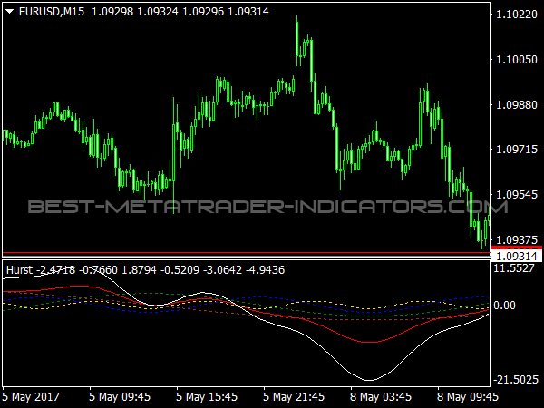 Hurst Indicator for MT4 Trading Software