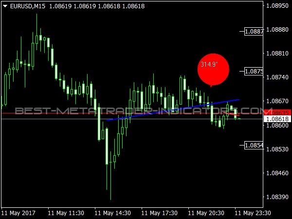 LR Degrees Indicator for Forex Trading