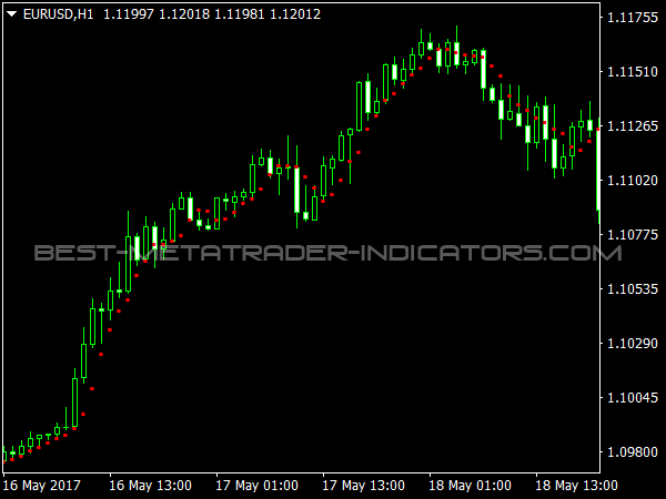 PLdot Indicator for MetaTrader 4