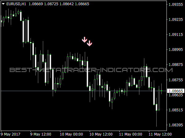Price Action Trend for Binary Options