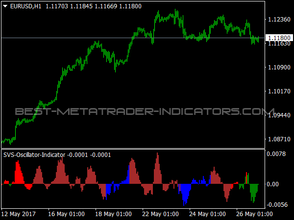 SVS Oscillator for MetaTrader 4
