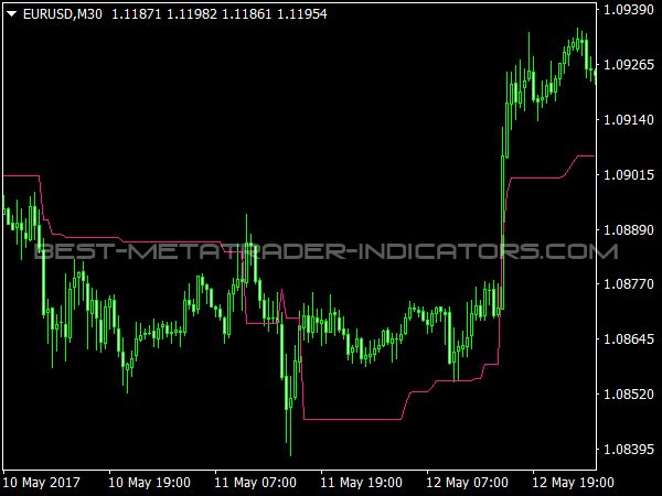 Forex trailing stop loss software
