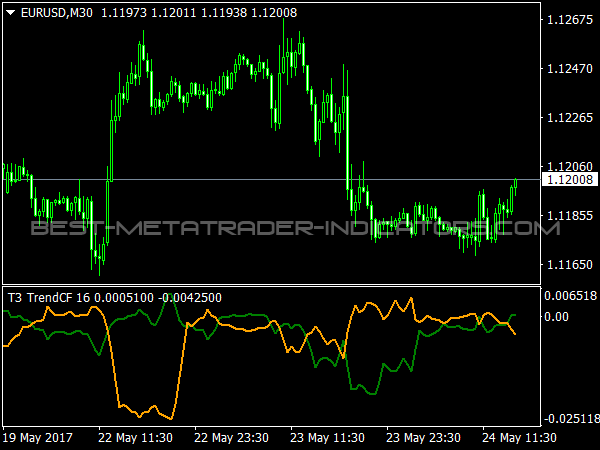 Trend Continuation Factor for MetaTrader 4