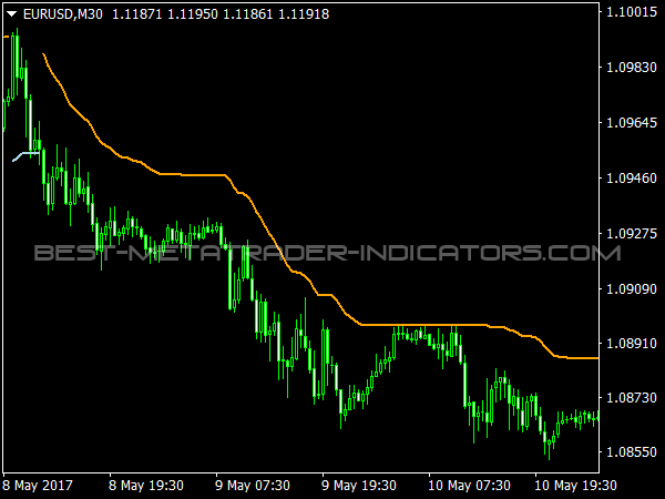 Trend Envelopes Indicator