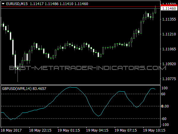 Vinini WPR Oscillator for MT4 Trading Software