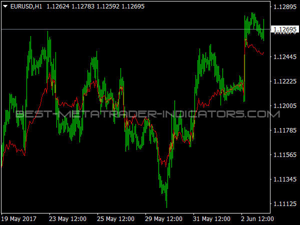 Accelerated MA for MetaTrader 4