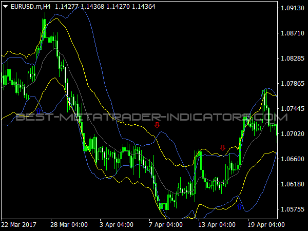 Bollinger bands b indicator mt4