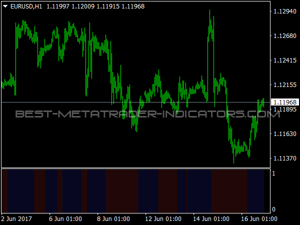 Chaos Oscillator for MetaTrader 4