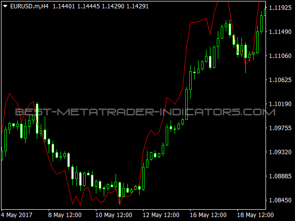 Cool Indicator for MetaTrader 4 Trading