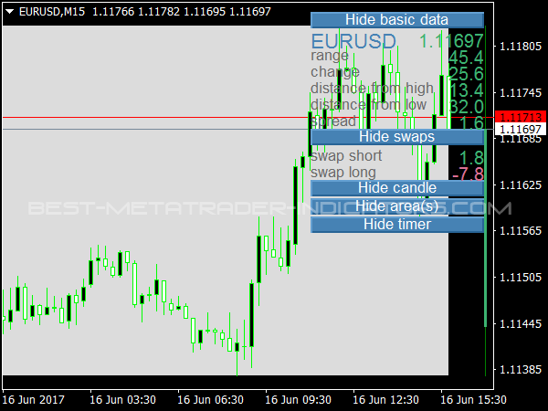 Daily Data Indicator for MetaTrader 4