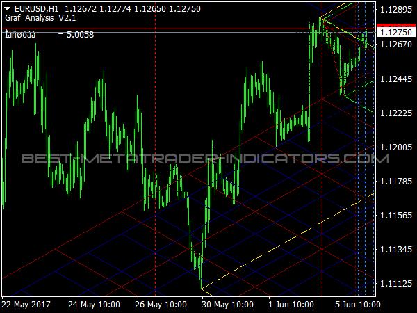 Graf Analysis for Forex Trading