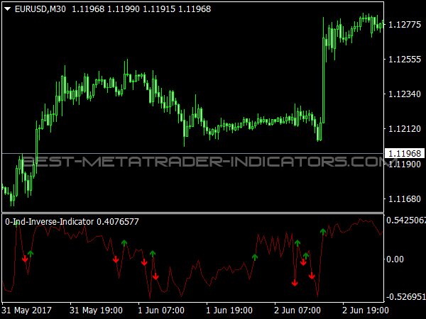IND Inverse Indicator for MT4