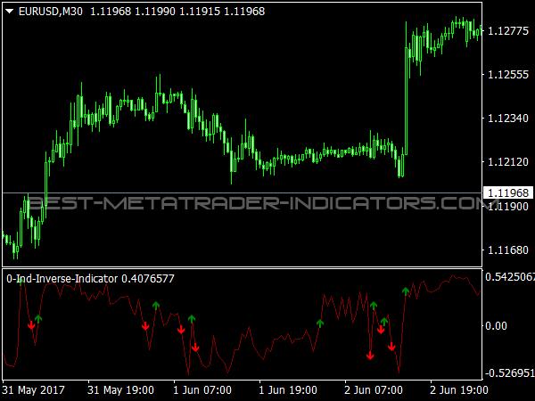IND Inverse Indicator