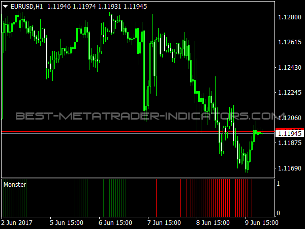 Monster Oscillator for MetaTrader 4
