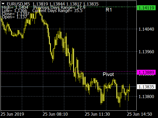 Pivot Lines Timezone Indicator for MT4