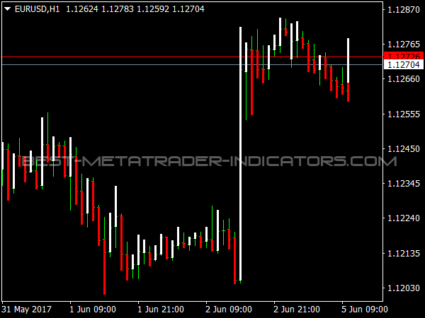 Prusax Indicator for MT4