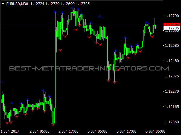 RFractals Indicator for Breakout Trading