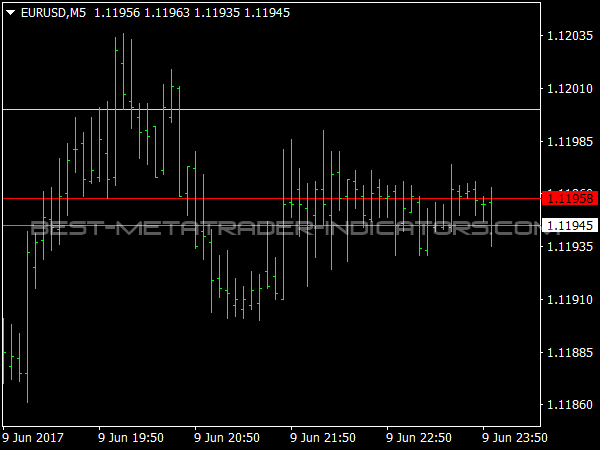 Round Levels for MetaTrader 4