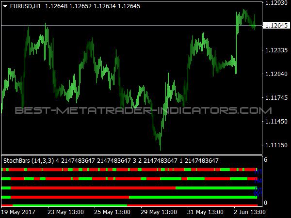 StochBars Indicator for MT4