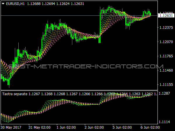Taotra Indicators for MT4 Forex Trading