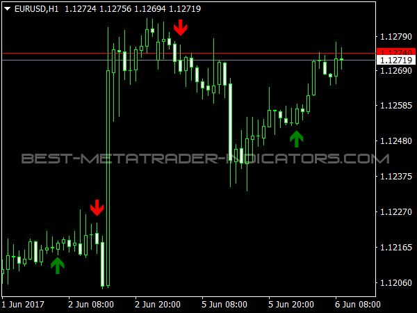 Trend Signal for MT4 Trend Trading