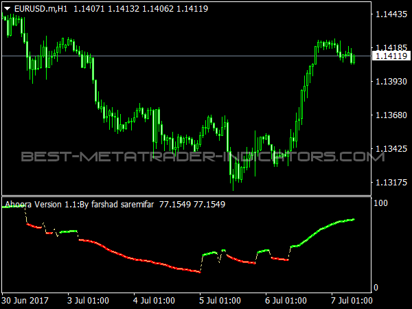 Ahoora Oscillator for MT4 Trading