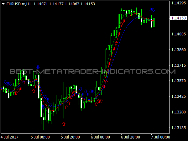 Alligator Signal Indicator for MetaTrader 4 Trading