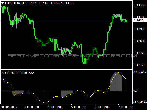 Awesome Signal Oscillator for MetaTrader 4