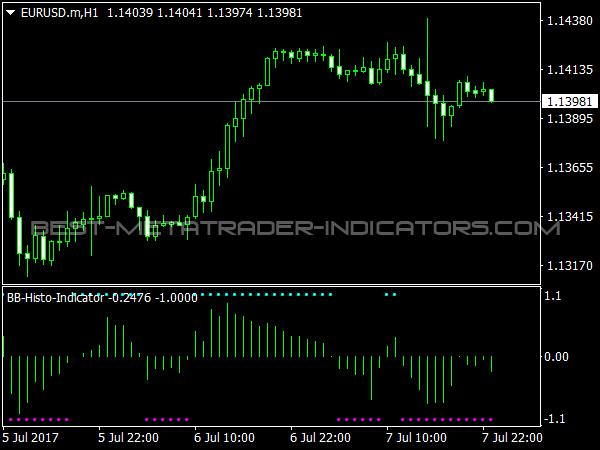 BB Histogram Indicator for MetaTrader 4 Trading