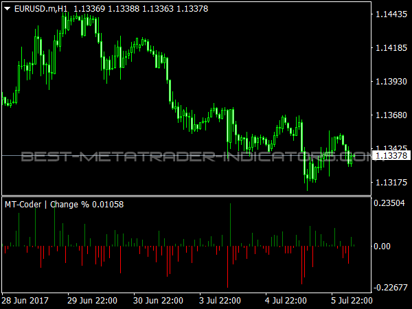 Change Indicator for Forex Trading