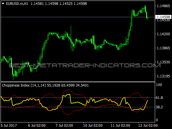 Choppiness Index for MetaTrader 4 Software