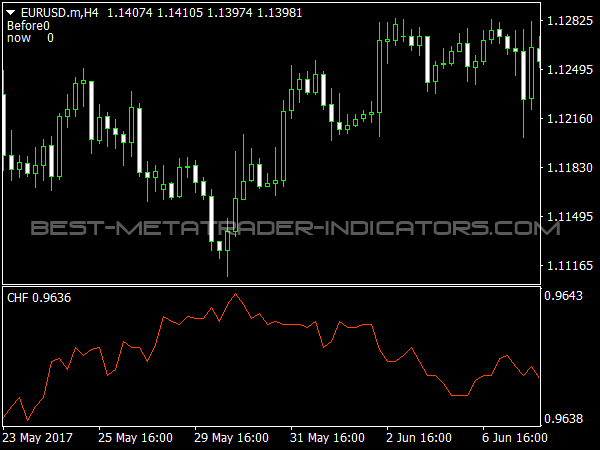 Correlation between USDCHF and EURUSD for Forex Trading