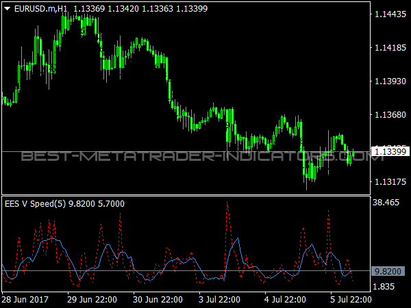 EES V Speed Indicator for MT4 Trading