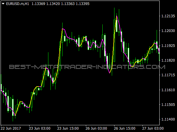 Execute Line Indicator for Trend Trading