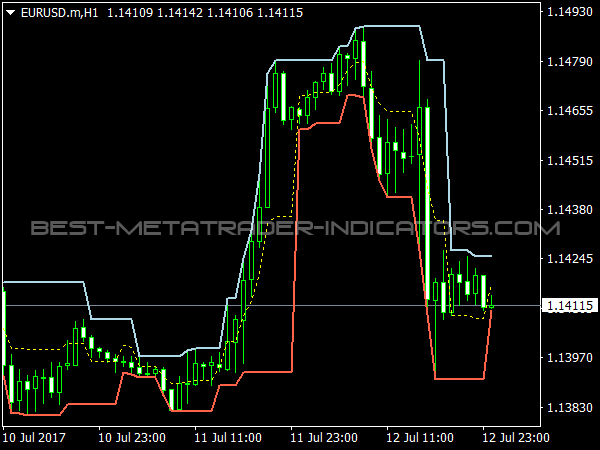 Fractal Channel for MetaTrader 4