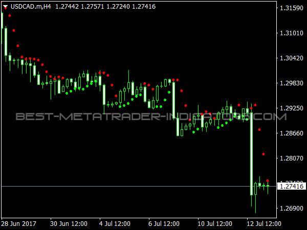 Hi-Lo Indicator for MT4