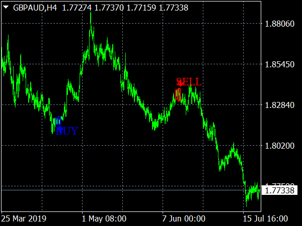 Laser Forex Reversal Indicator for MT4