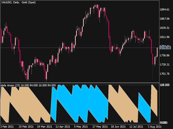 Multi Time Frame (MTF) Aroon Indicator for MT5