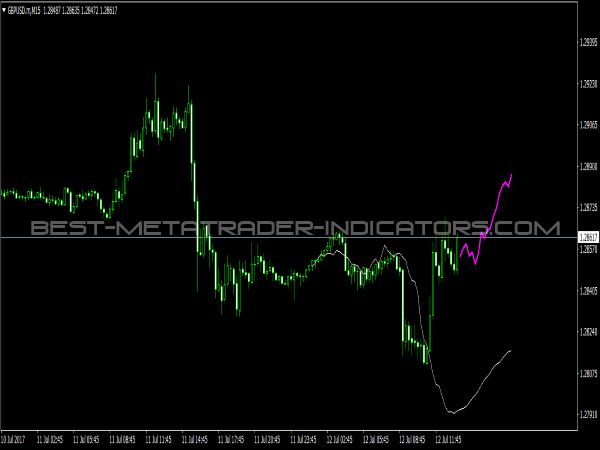 Next Move Indicator for MetaTrader 4