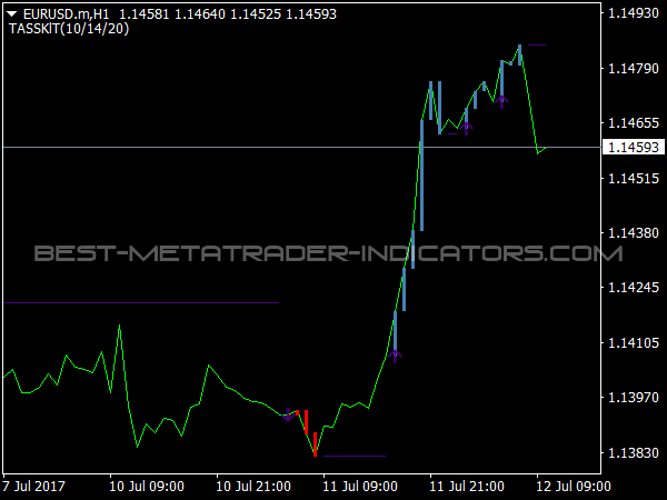TADX Indicator for MetaTrader 4 Software