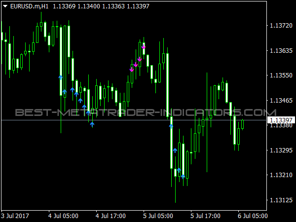 Two Per Bar Indicator for MetaTrader Trading Software
