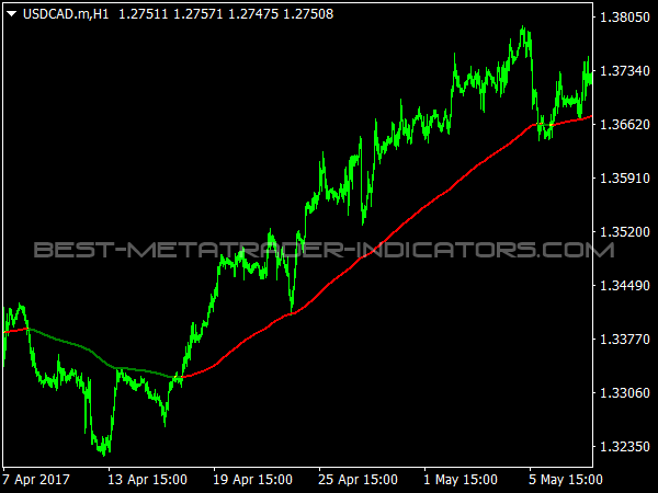 XP Moving Average for MetaTrader 4