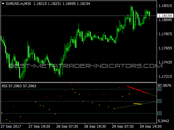 All In One Divergence Indicator for MT4