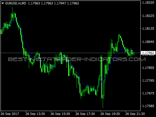 Ang Zad Trend Indicator for MT4