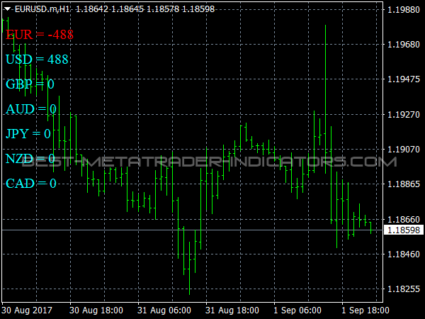 Closed Cycle FI for MetaTrader 4
