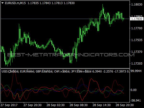 Complex Common Indicator