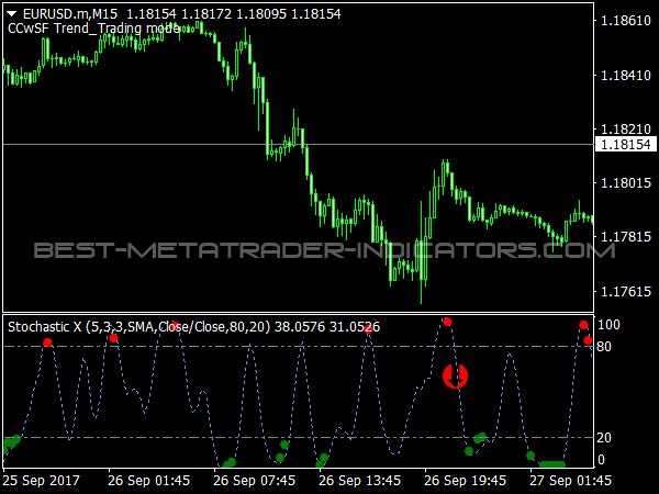 Consecutive Candles with Stochastic Filter Indicator for MT4