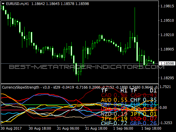 Currency Slope Strength for MetaTrader 4 Trading Software