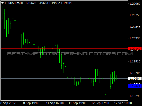 Daily Support and Resistance Special for MetaTrader 4
